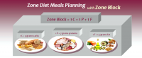 Zone diet ice cream recipe